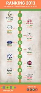 Ranking bajas automóviles 2013