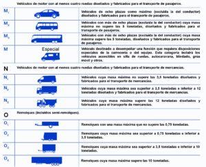 tipos de vehículos